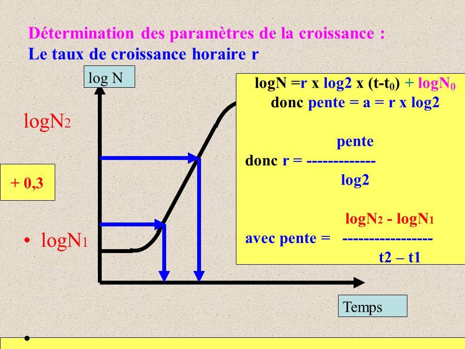 Détermination des paramètres de la croissance : Le taux de croissance horaire r logN 2 logN 1 temps logN =r x log2 x (t-t 0 ) + logN 0 donc pente = a