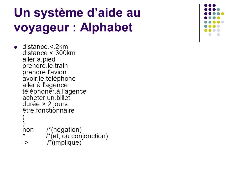 Un système daide au voyageur : Alphabet distance..2.jours être.fonctionnaire ( ) non /*(négation) ^ /*(et, ou conjonction) -> /*(implique)
