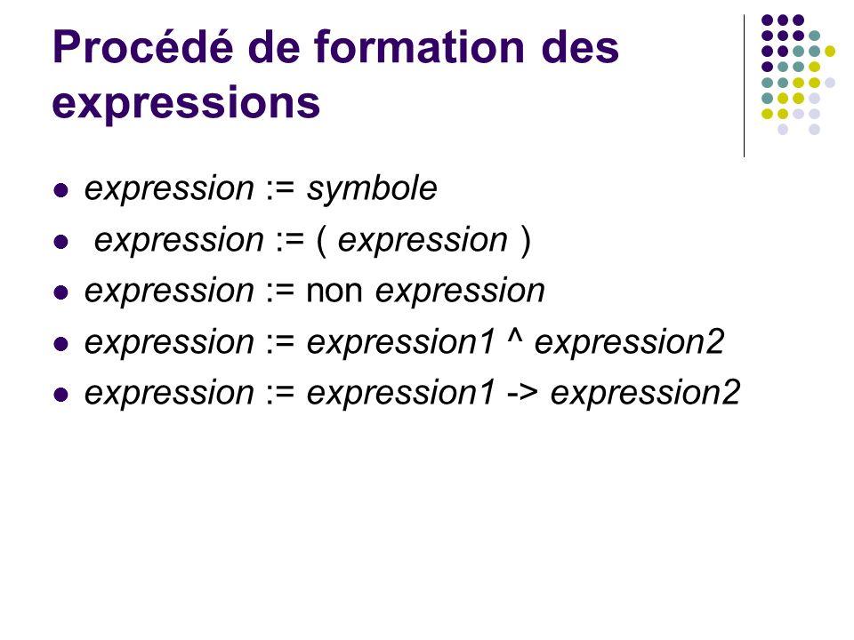 Procédé de formation des expressions expression := symbole expression := ( expression ) expression := non expression expression := expression1 ^ expre