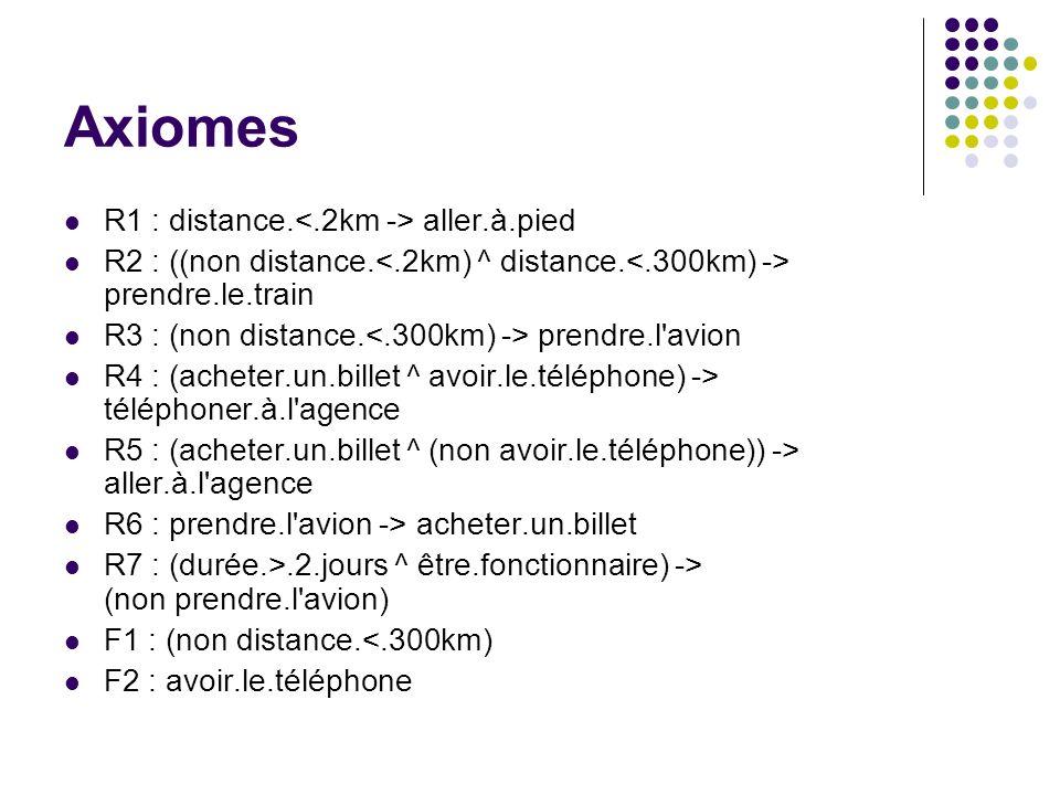 Axiomes R1 : distance. aller.à.pied R2 : ((non distance. prendre.le.train R3 : (non distance. prendre.l'avion R4 : (acheter.un.billet ^ avoir.le.télép
