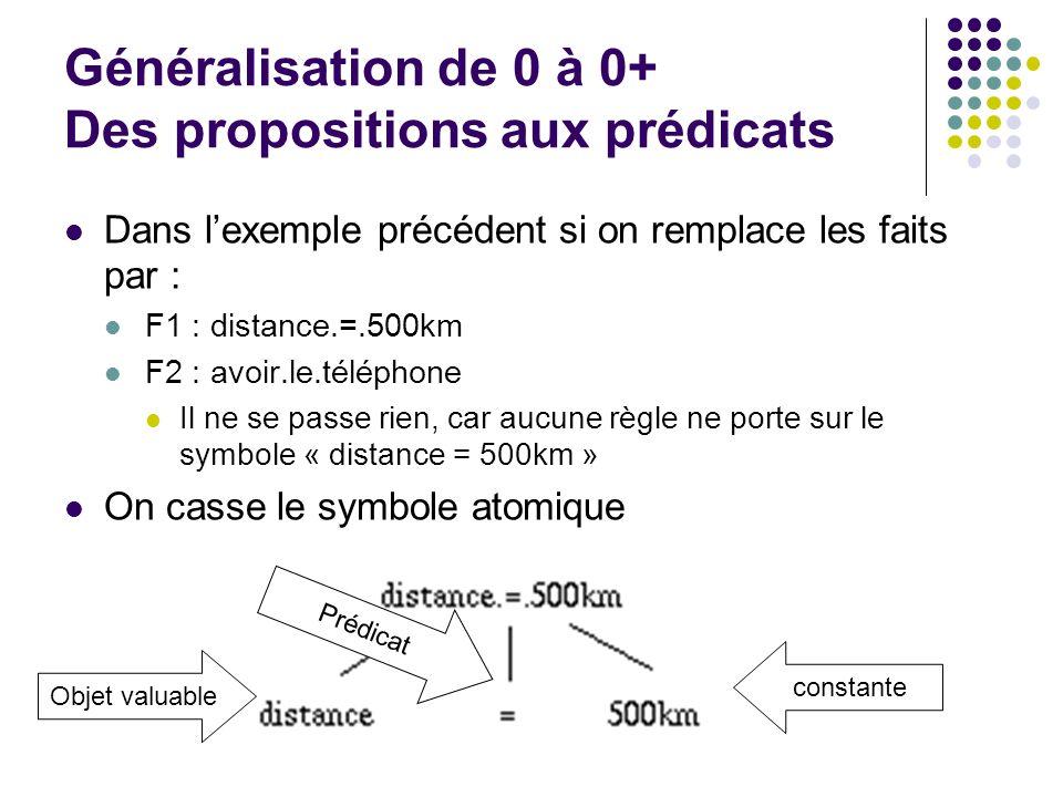 Généralisation de 0 à 0+ Des propositions aux prédicats Dans lexemple précédent si on remplace les faits par : F1 : distance.=.500km F2 : avoir.le.tél