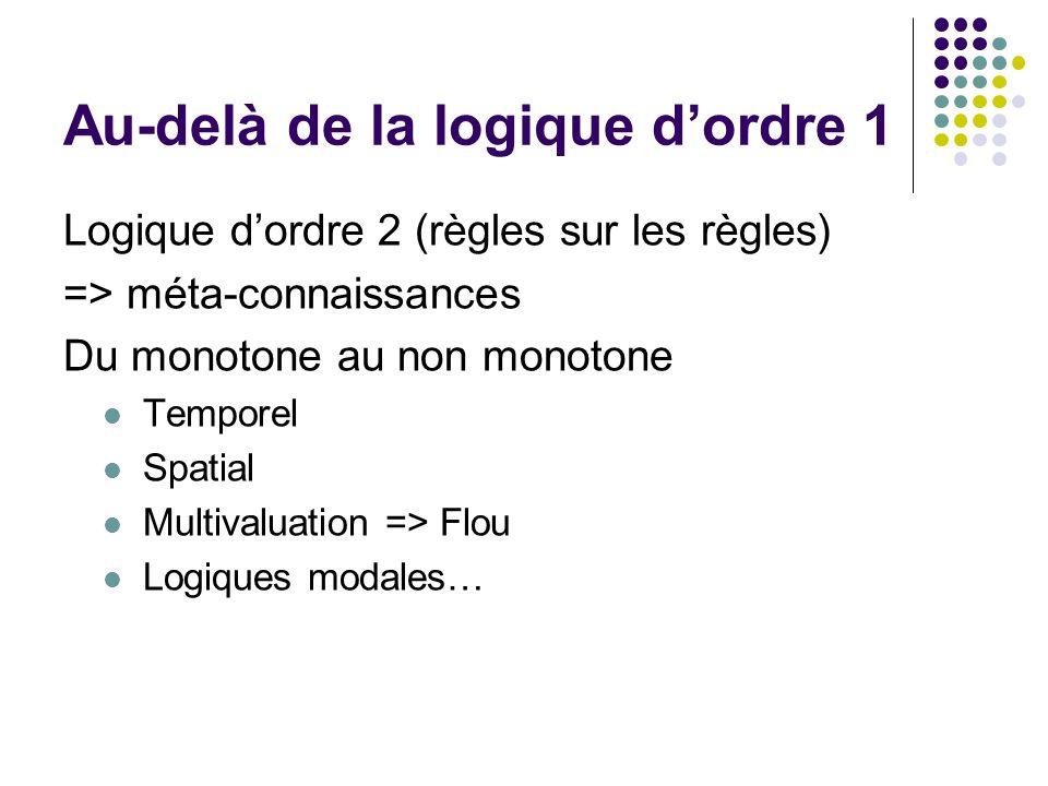 Au-delà de la logique dordre 1 Logique dordre 2 (règles sur les règles) => méta-connaissances Du monotone au non monotone Temporel Spatial Multivaluat