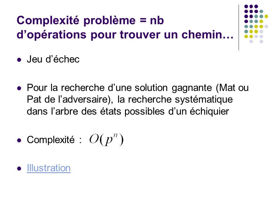 Complexité problème = nb dopérations pour trouver un chemin… Jeu déchec Pour la recherche dune solution gagnante (Mat ou Pat de ladversaire), la reche