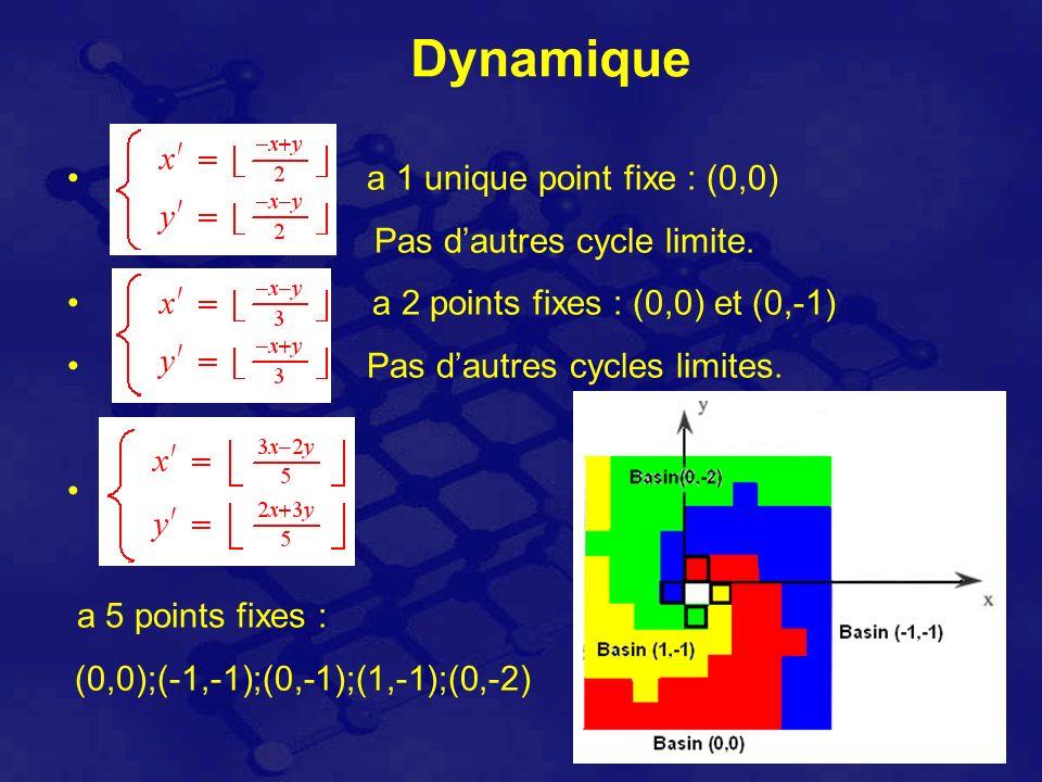 Dynamique a 1 unique point fixe : (0,0) Pas dautres cycle limite.