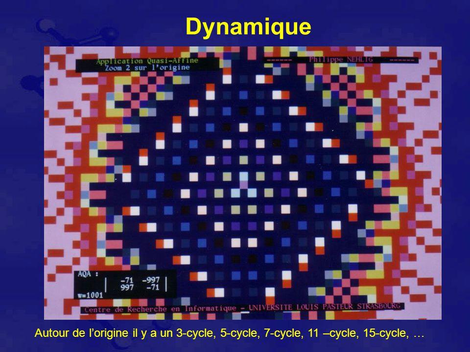 Autour de lorigine il y a un 3-cycle, 5-cycle, 7-cycle, 11 –cycle, 15-cycle, …