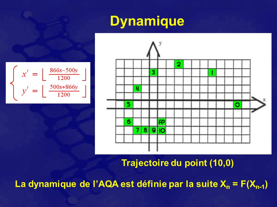 Dynamique Trajectoire du point (10,0) La dynamique de lAQA est définie par la suite X n = F(X n-1 )
