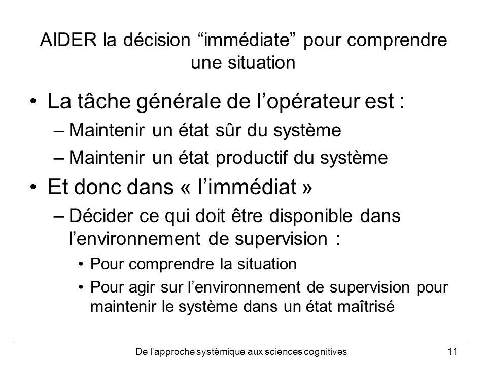 De l'approche systèmique aux sciences cognitives11 AIDER la décision immédiate pour comprendre une situation La tâche générale de lopérateur est : –Ma