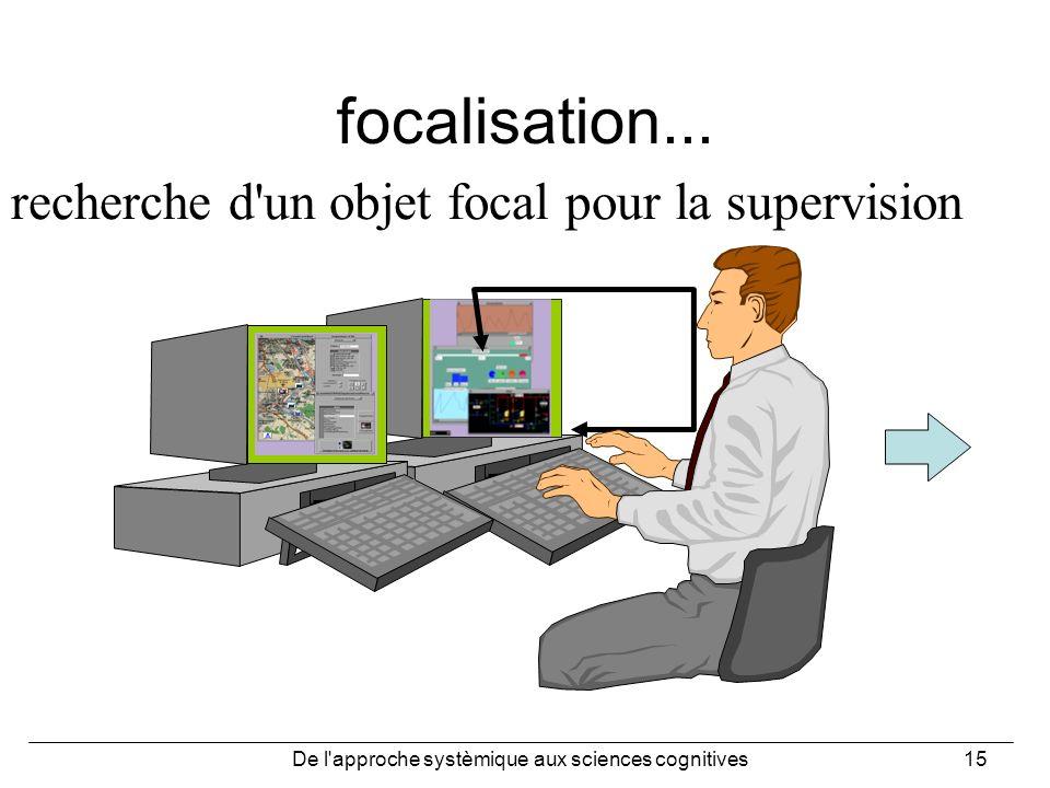 De l'approche systèmique aux sciences cognitives15 focalisation... recherche d'un objet focal pour la supervision