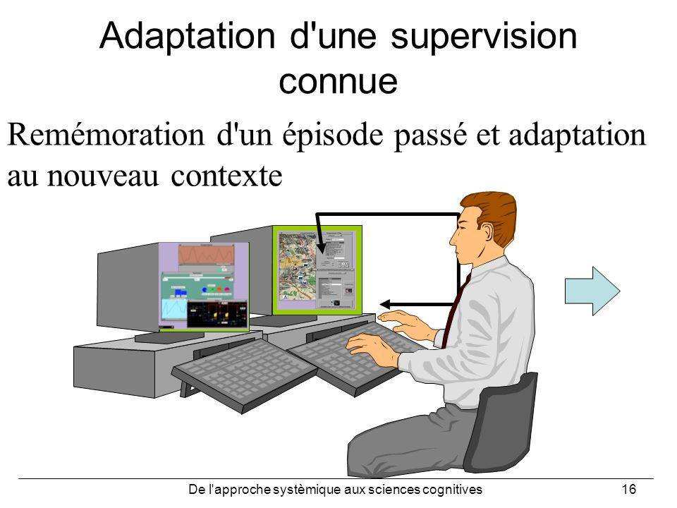 De l'approche systèmique aux sciences cognitives16 Adaptation d'une supervision connue Remémoration d'un épisode passé et adaptation au nouveau contex