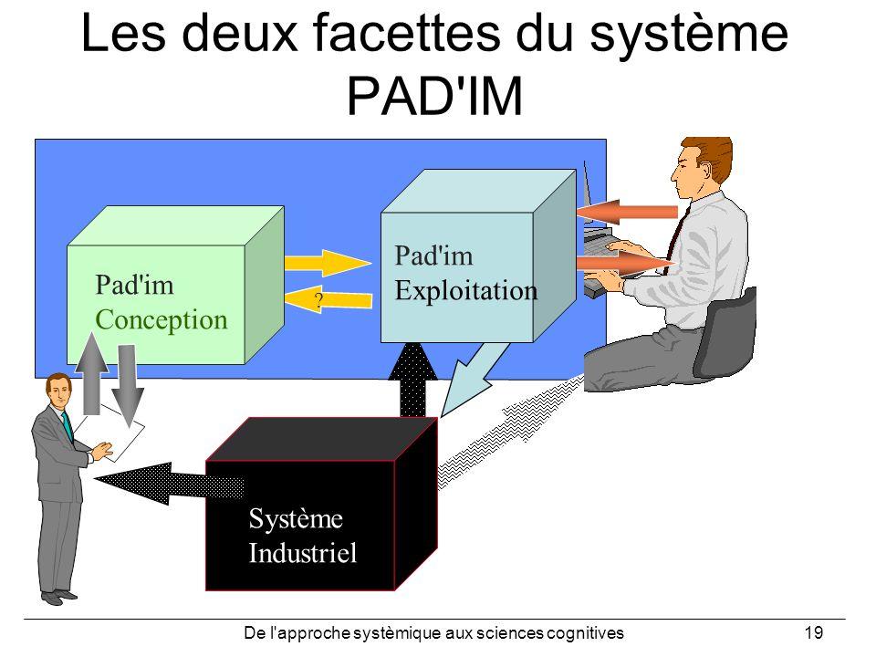 De l'approche systèmique aux sciences cognitives19 Les deux facettes du système PAD'IM Système Industriel ? Pad'im Exploitation Pad'im Conception Syst