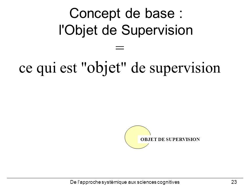 De l'approche systèmique aux sciences cognitives23 Concept de base : l'Objet de Supervision = ce qui est