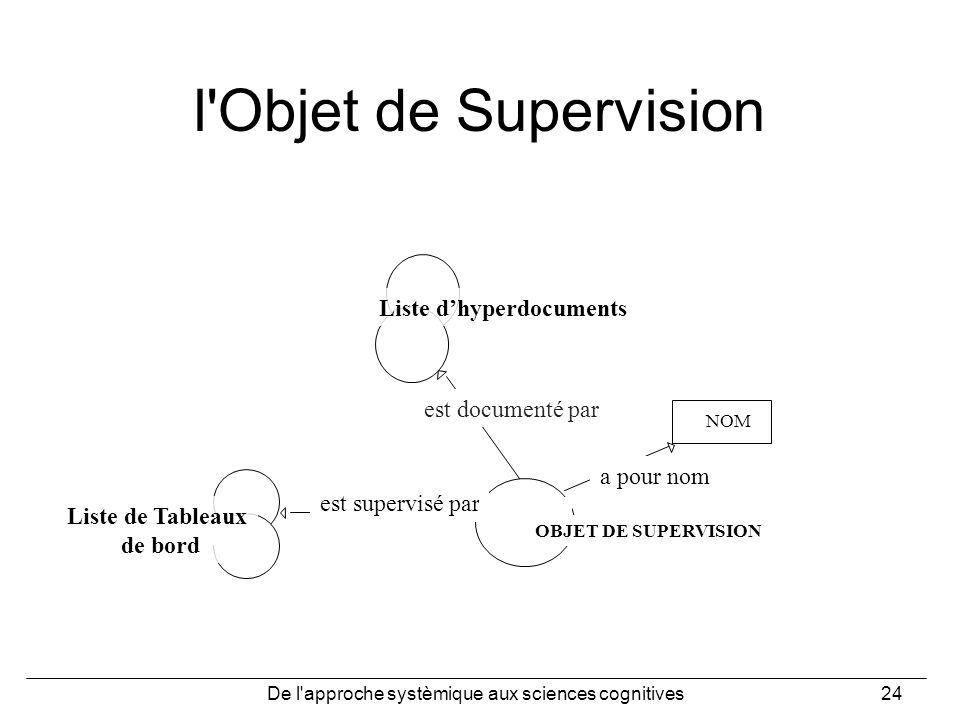De l'approche systèmique aux sciences cognitives24 l'Objet de Supervision est documenté par Liste dhyperdocuments est supervisé par a pour nom NOM OBJ