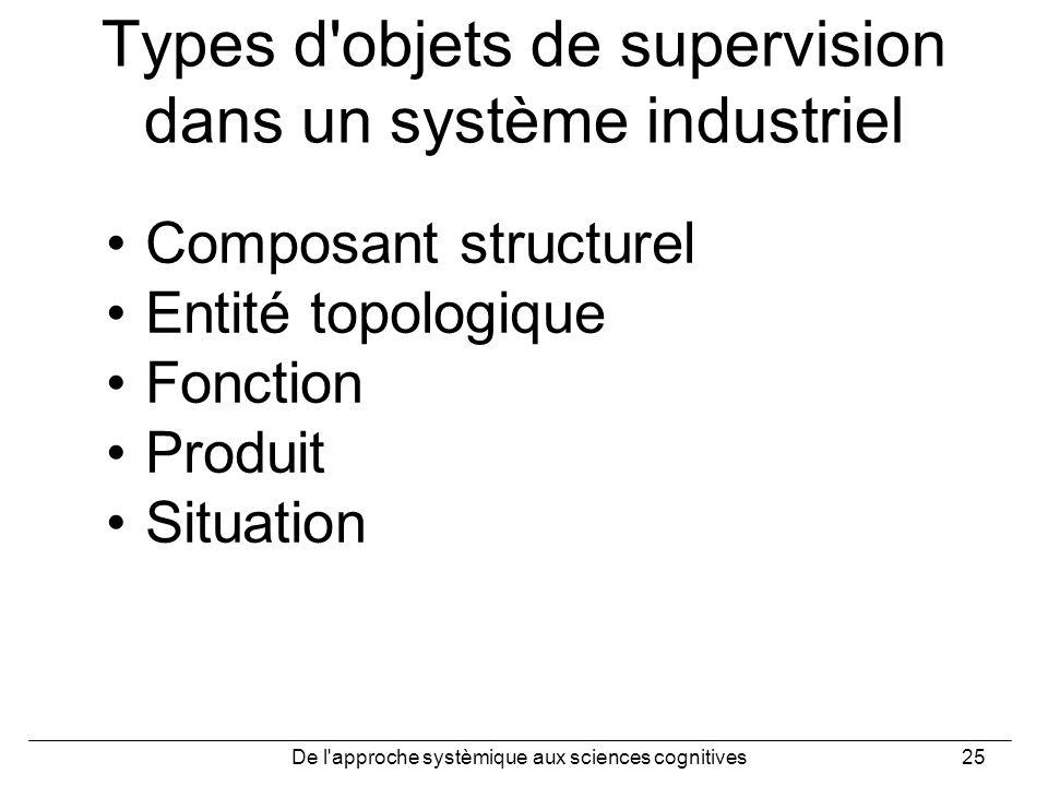 De l'approche systèmique aux sciences cognitives25 Types d'objets de supervision dans un système industriel Composant structurel Entité topologique Fo