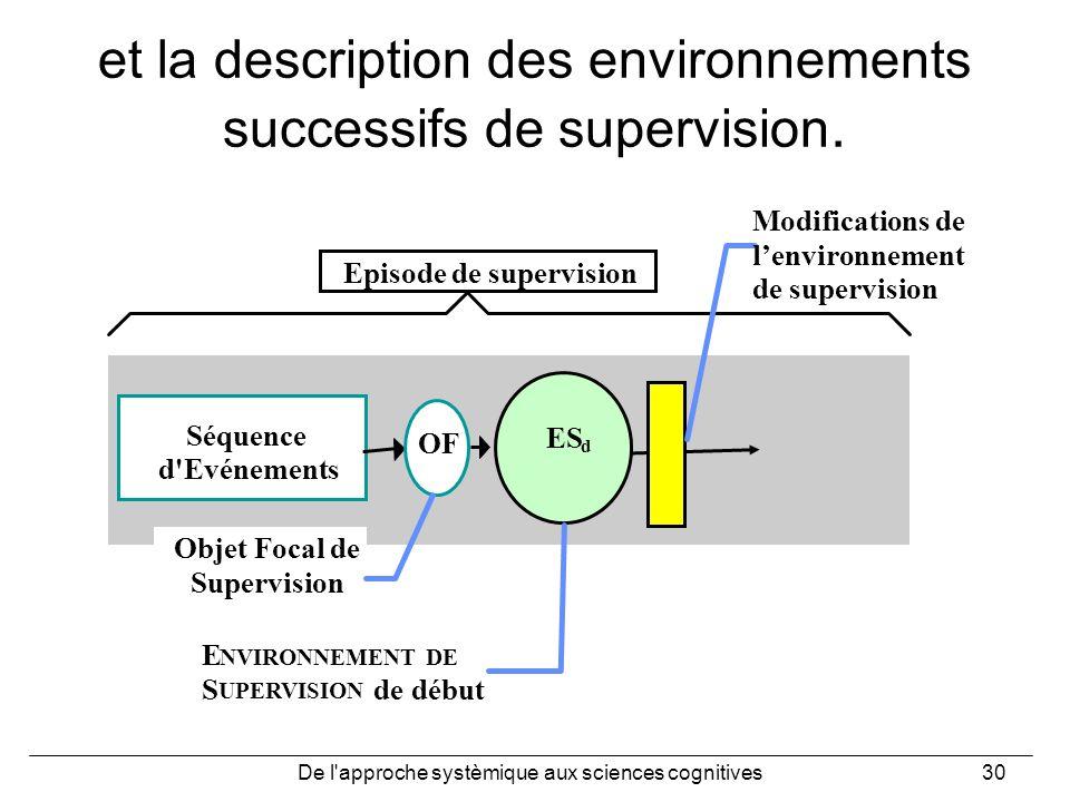 De l'approche systèmique aux sciences cognitives30 et la description des environnements successifs de supervision. Séquence d'Evénements Episode de su