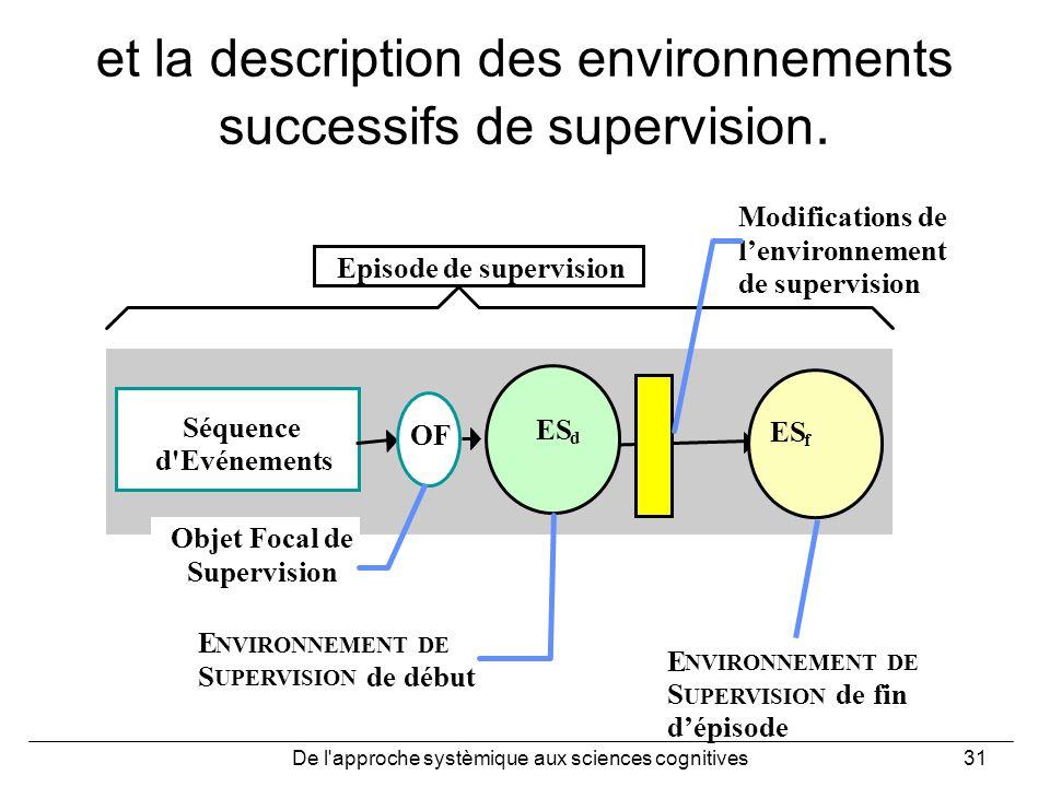 De l'approche systèmique aux sciences cognitives31 et la description des environnements successifs de supervision. ES f Séquence d'Evénements Episode