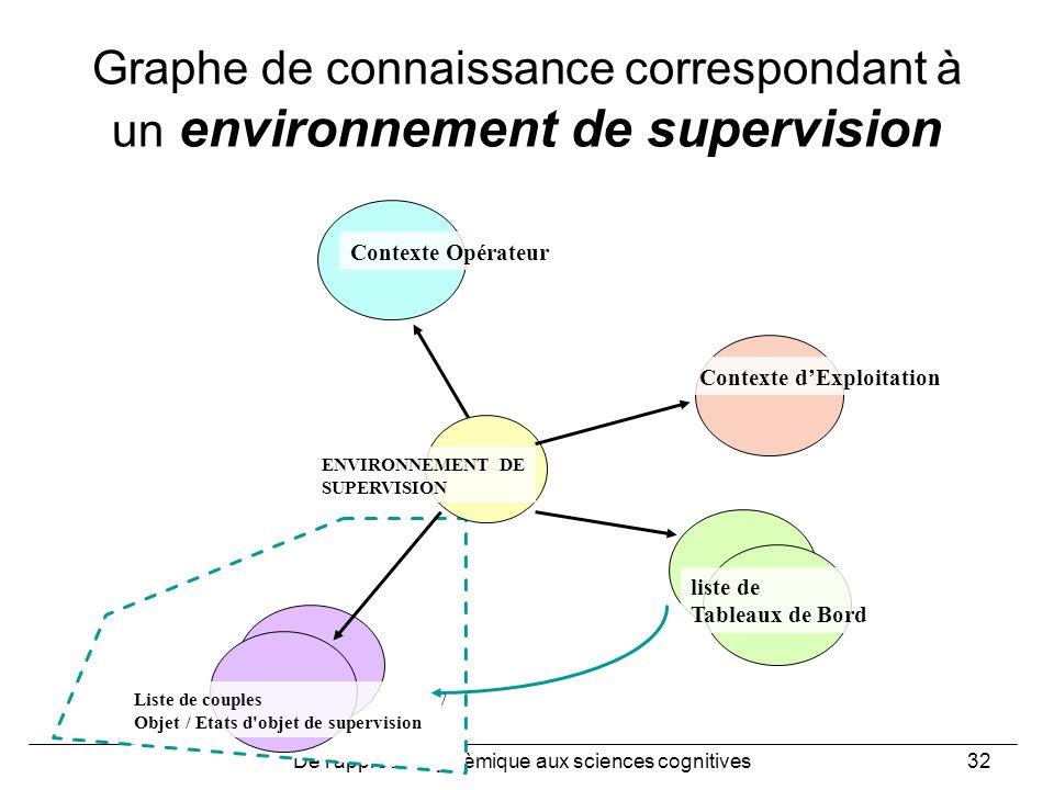 De l'approche systèmique aux sciences cognitives32 Graphe de connaissance correspondant à un environnement de supervision ENVIRONNEMENT DE SUPERVISION