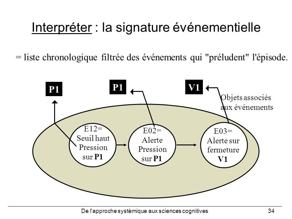 De l'approche systèmique aux sciences cognitives34 Interpréter : la signature événementielle E12= Seuil haut Pression sur P1 E02= Alerte Pression sur