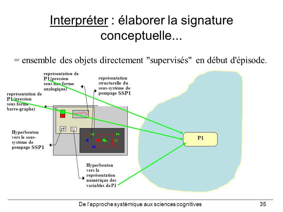 De l'approche systèmique aux sciences cognitives35 Interpréter : élaborer la signature conceptuelle... = ensemble des objets directement