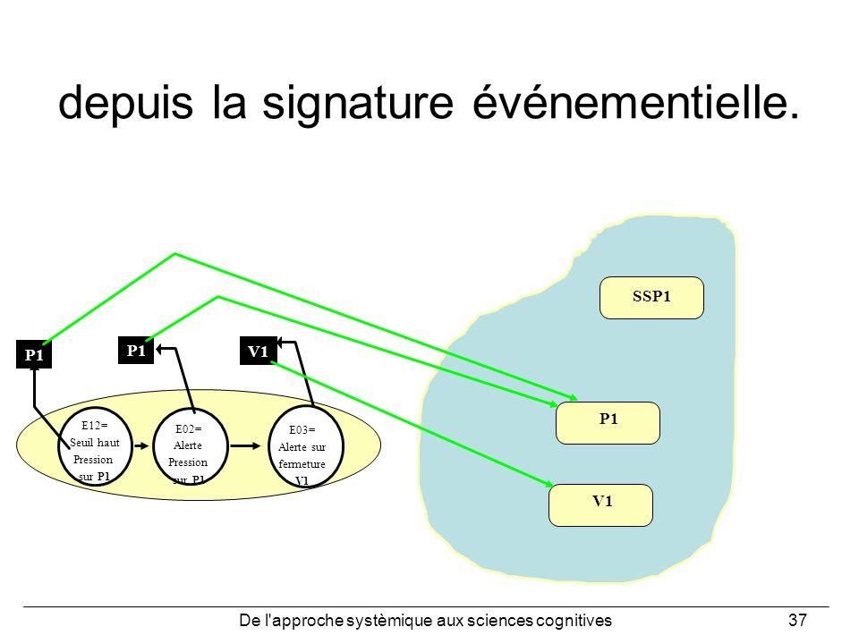 De l'approche systèmique aux sciences cognitives37 depuis la signature événementielle. SSP1 P1 E12= Seuil haut Pression sur P1 E02= Alerte Pression su