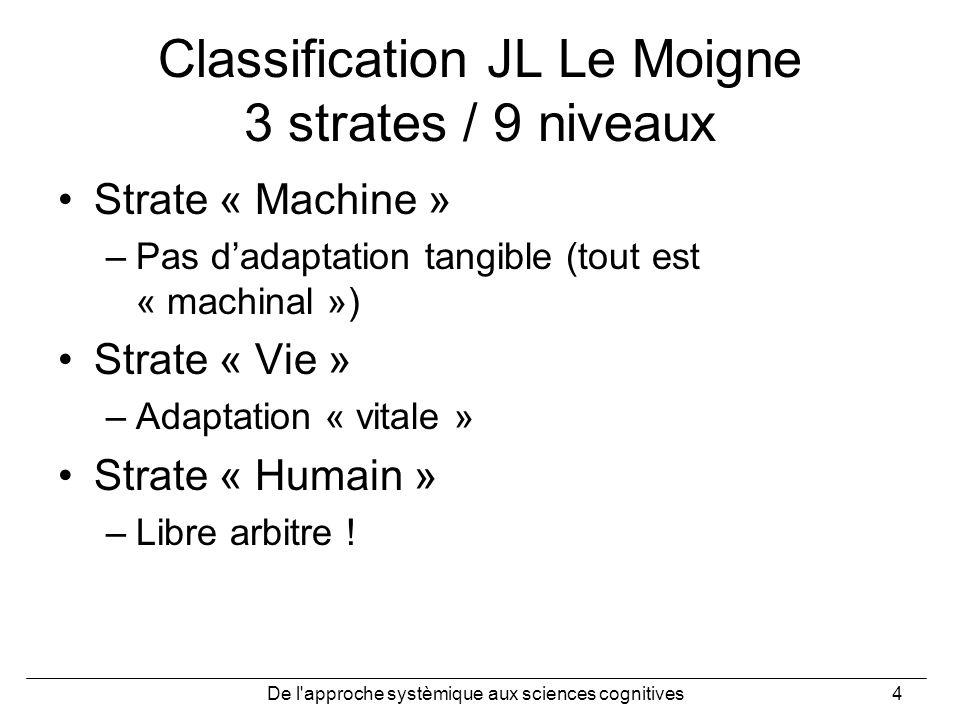 De l'approche systèmique aux sciences cognitives4 Classification JL Le Moigne 3 strates / 9 niveaux Strate « Machine » –Pas dadaptation tangible (tout