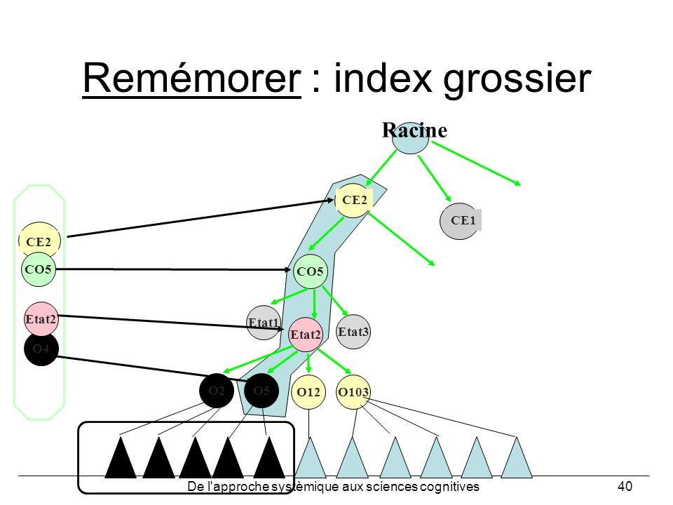 De l'approche systèmique aux sciences cognitives40 Remémorer : index grossier CO5 CE1 CE2 CO5 O4 Etat2 Etat3 Etat1 Etat2 O2O5 O12O103 Racine