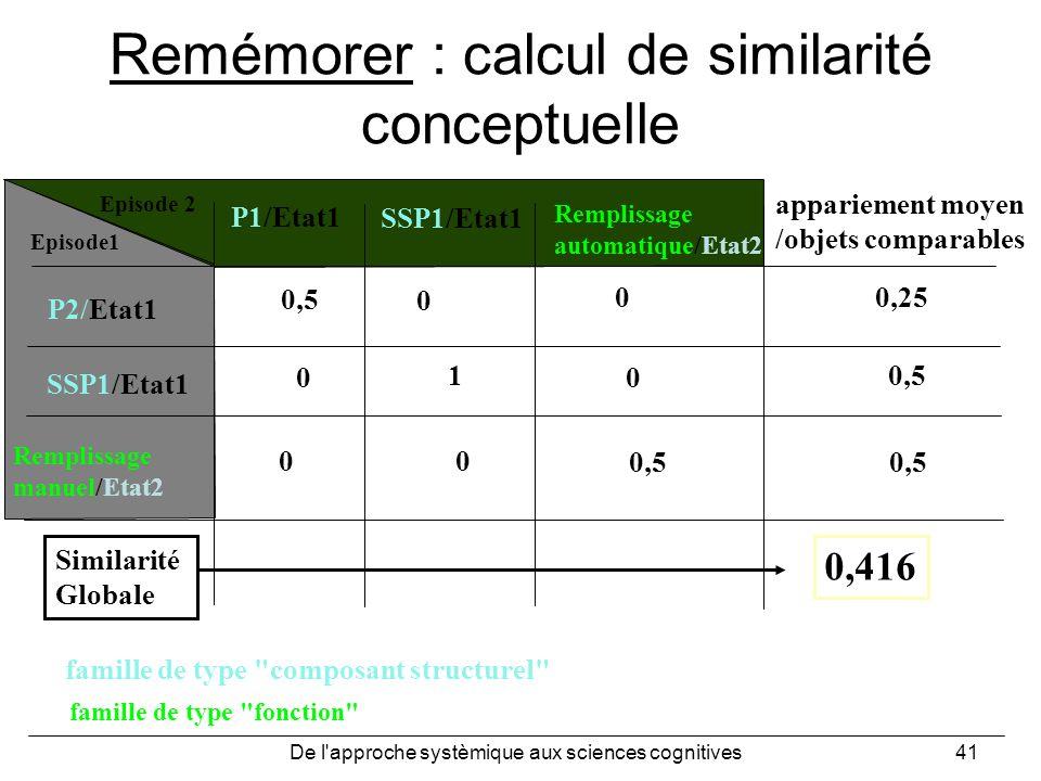 De l'approche systèmique aux sciences cognitives41 Remémorer : calcul de similarité conceptuelle P1/Etat1 SSP1/Etat1 Remplissage automatique/Etat2 P2/