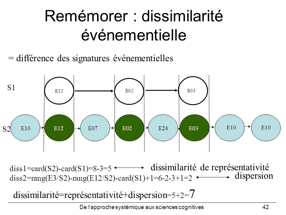 De l'approche systèmique aux sciences cognitives42 Remémorer : dissimilarité événementielle E10E12E07E02E24E03 E12 E02 E03 E10 diss1=card(S2)-card(S1)