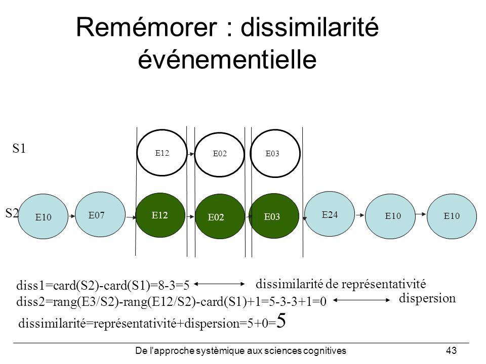 De l'approche systèmique aux sciences cognitives43 E10 E12 E07E02E24E03 E12 E02 E03 E10 diss1=card(S2)-card(S1)=8-3=5 diss2=rang(E3/S2)-rang(E12/S2)-c