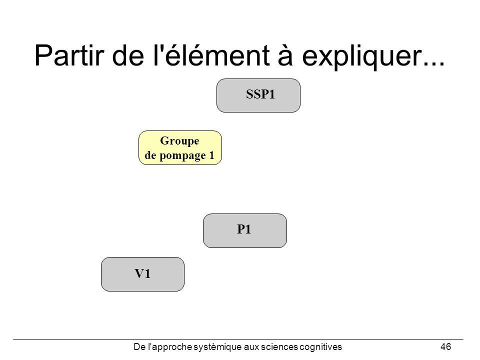 De l'approche systèmique aux sciences cognitives46 Partir de l'élément à expliquer... SSP1 Groupe de pompage 1 P1 V1