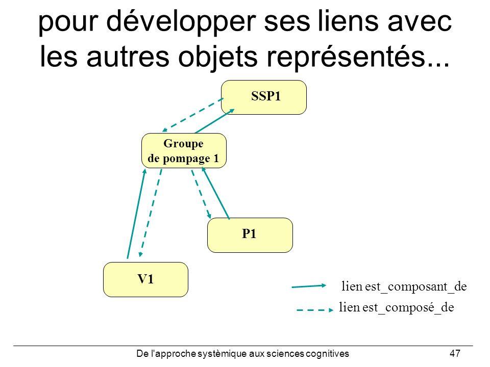 De l'approche systèmique aux sciences cognitives47 pour développer ses liens avec les autres objets représentés... lien est_composé_de lien est_compos