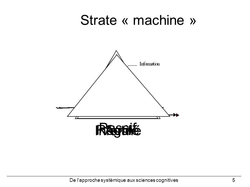 De l'approche systèmique aux sciences cognitives5 Actif Régulé Informé Strate « machine » Passif