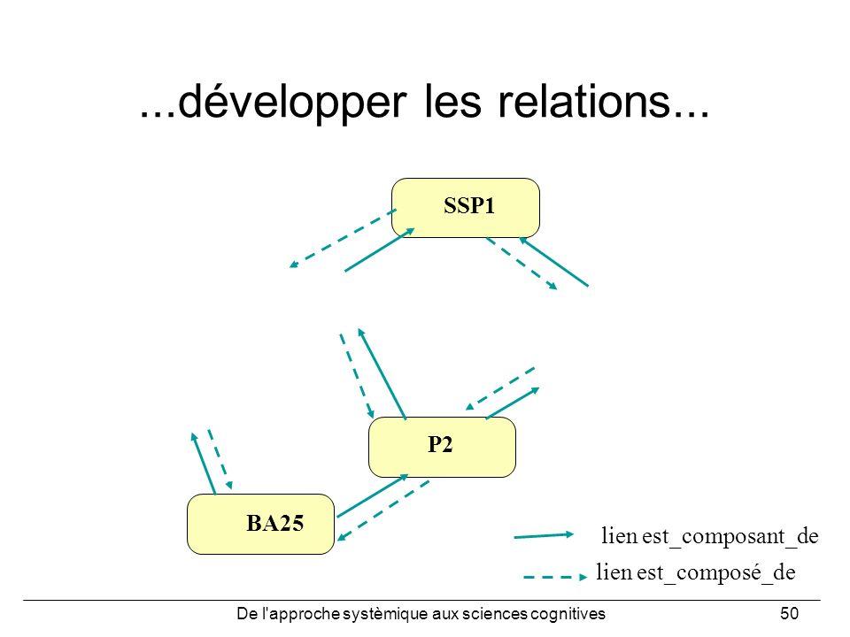De l'approche systèmique aux sciences cognitives50...développer les relations... lien est_composé_de lien est_composant_de SSP1 P2 BA25