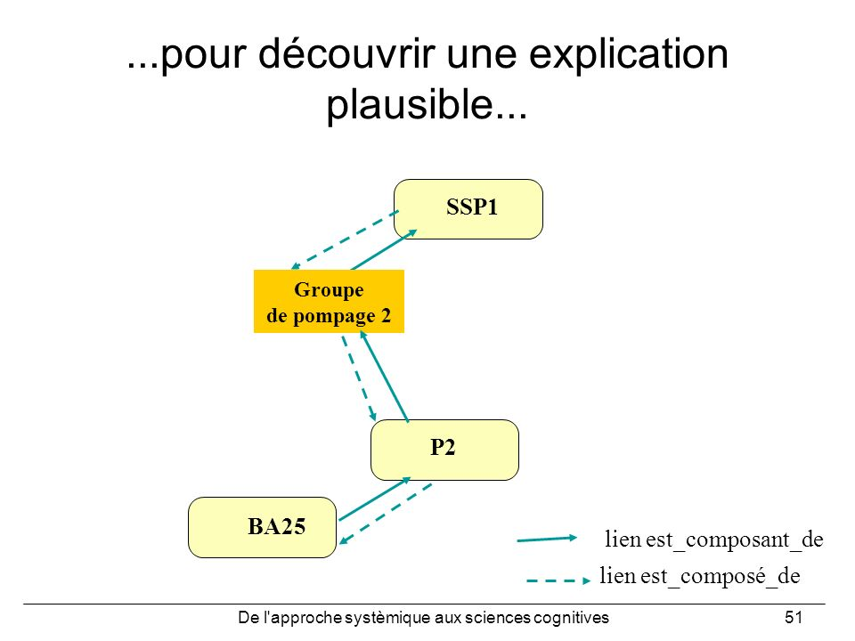 De l'approche systèmique aux sciences cognitives51...pour découvrir une explication plausible... lien est_composé_de lien est_composant_de SSP1 Groupe