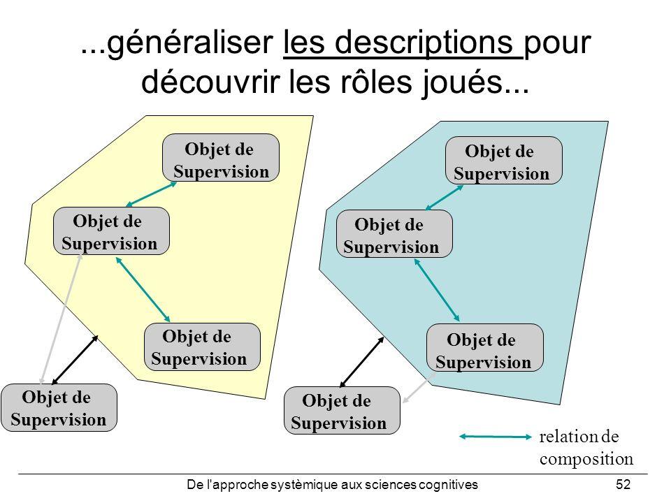 De l'approche systèmique aux sciences cognitives52 Objet de Supervision Objet de Supervision Objet de Supervision Objet de Supervision Objet de Superv