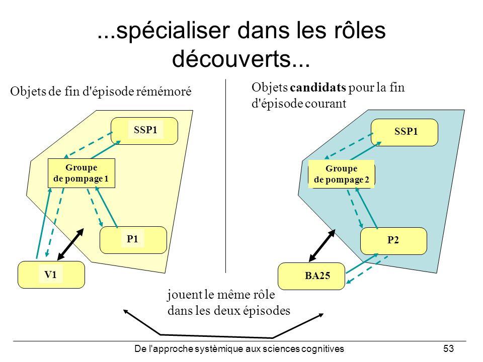 De l'approche systèmique aux sciences cognitives53...spécialiser dans les rôles découverts... SSP1 Groupe de pompage 2 P2 BA25 SSP1 Groupe de pompage