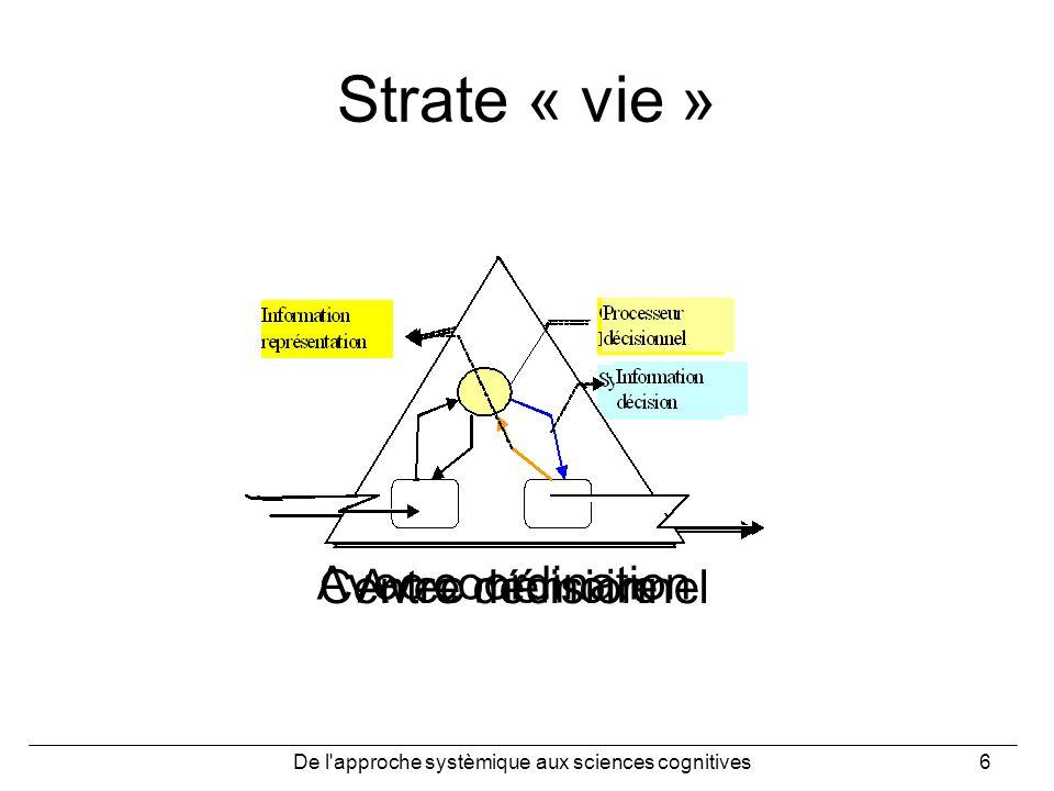 De l approche systèmique aux sciences cognitives67 Reformulation (fin) 2 niveaux à considérer: Opérationnel : analyse des traces (opératoire et dinteraction) (Thèse A.