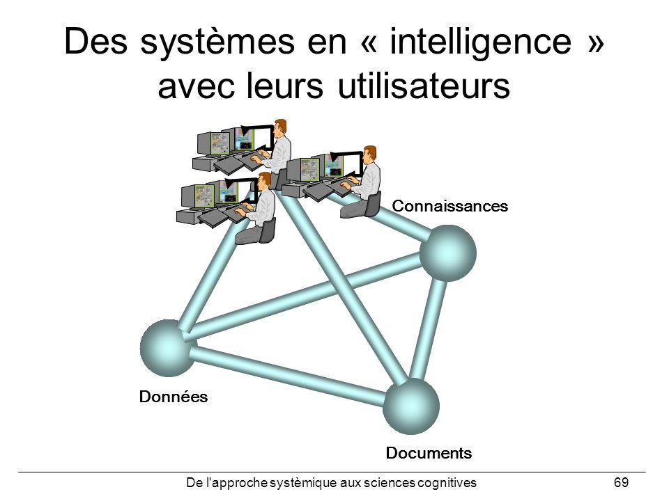 De l'approche systèmique aux sciences cognitives69 Des systèmes en « intelligence » avec leurs utilisateurs Données Documents Connaissances