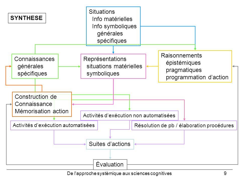 De l'approche systèmique aux sciences cognitives9 Situations Info matérielles Info symboliques générales spécifiques Évaluation Activités dexécution a