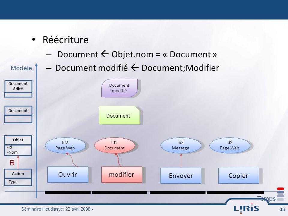 Séminaire Heudiasyc: 22 avril 2008 - 33 modifier Réécriture – Document Objet.nom = « Document » – Document modifié Document;Modifier Modèle Temps Acti