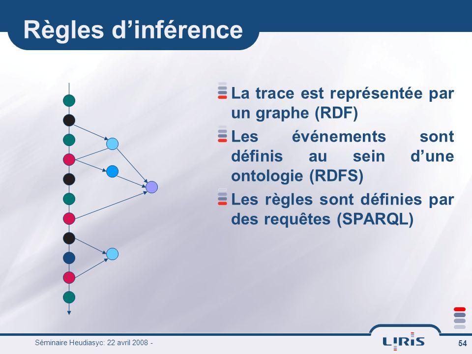 Séminaire Heudiasyc: 22 avril 2008 - 54 Règles dinférence La trace est représentée par un graphe (RDF) Les événements sont définis au sein dune ontolo