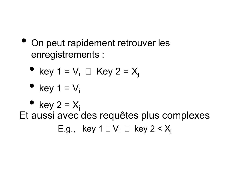 On peut rapidement retrouver les enregistrements : key 1 = V i Key 2 = X j key 1 = V i key 2 = X j Et aussi avec des requêtes plus complexes E.g., key 1 V i key 2 < X j