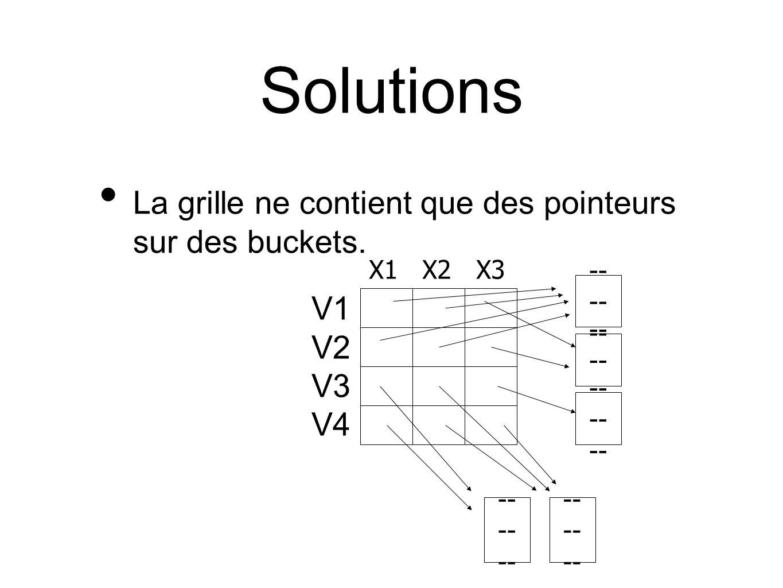 Solutions La grille ne contient que des pointeurs sur des buckets. -- X1 X2 X3 V1 V2 V3 V4