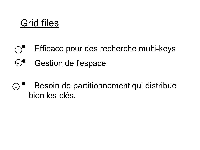Grid files Efficace pour des recherche multi-keys Gestion de lespace Besoin de partitionnement qui distribue bien les clés.