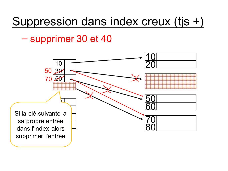 Suppression dans index creux (tjs +) 20 10 40 30 60 50 80 70 10 30 50 70 90 110 130 150 – supprimer 30 et 40 50 70 Si la clé suivante a sa propre entrée dans lindex alors supprimer lentrée