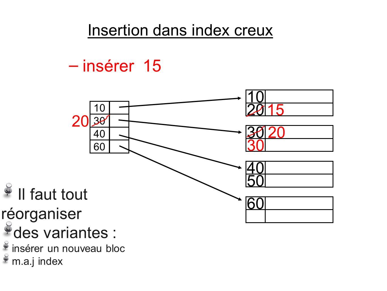 Insertion dans index creux 20 10 30 50 40 60 10 30 40 60 – insérer 15 15 20 30 20 Il faut tout réorganiser des variantes : insérer un nouveau bloc m.a.j index