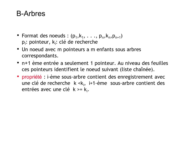 B-Arbres Format des noeuds : (p 1,k 1,..., p n,k n,p n+1 ) p i : pointeur, k i : clé de recherche Un noeud avec m pointeurs a m enfants sous arbres correspondants.