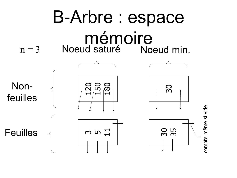 B-Arbre : espace mémoire 120 150 180 30 3 5 11 30 35 compte même si vide n = 3 Non- feuilles Feuilles Noeud saturé Noeud min.