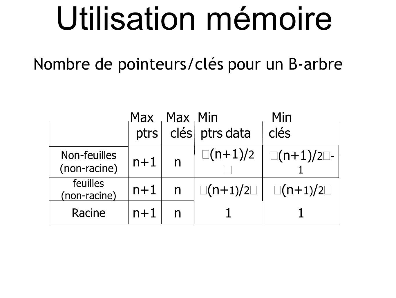 Nombre de pointeurs/clés pour un B-arbre Non-feuilles (non-racine) n+1n (n+1)/ 2 (n+1)/ 2 - 1 feuilles (non-racine) n+1n Racine n+1n11 Max Max Min Min ptrs clés ptrs data clés (n+ 1) / 2 Utilisation mémoire