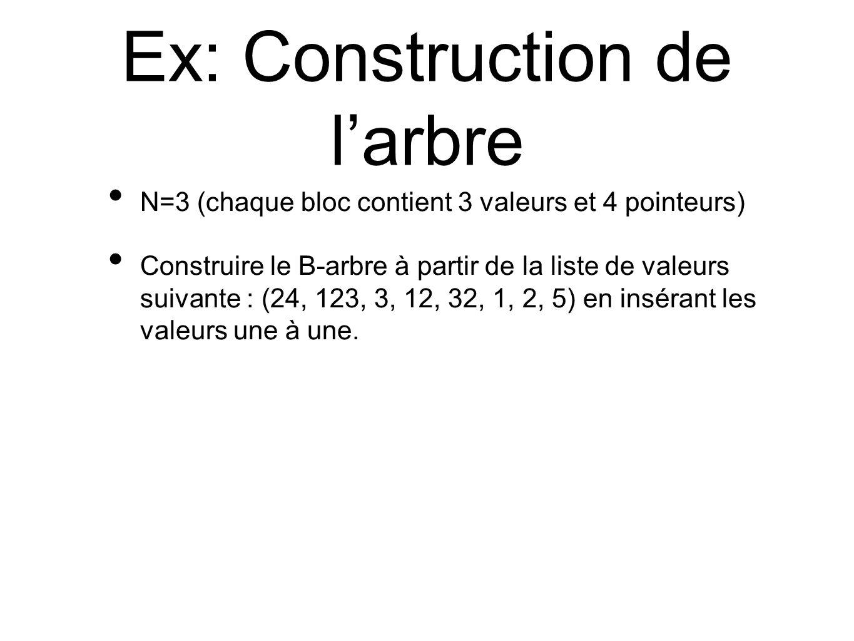Ex: Construction de larbre N=3 (chaque bloc contient 3 valeurs et 4 pointeurs) Construire le B-arbre à partir de la liste de valeurs suivante : (24, 123, 3, 12, 32, 1, 2, 5) en insérant les valeurs une à une.