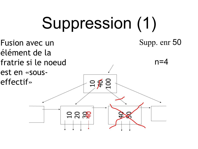 Suppression (1) Fusion avec un élément de la fratrie si le noeud est en «sous- effectif» 10 40 100 10 20 30 40 50 40 Supp.